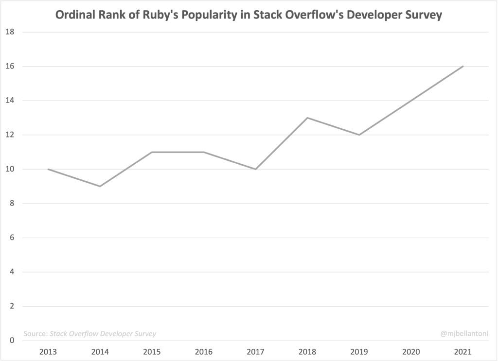 a graph showing the Ordinal Rank of Ruby's Popularity in Stack Overflow's Developer Survey