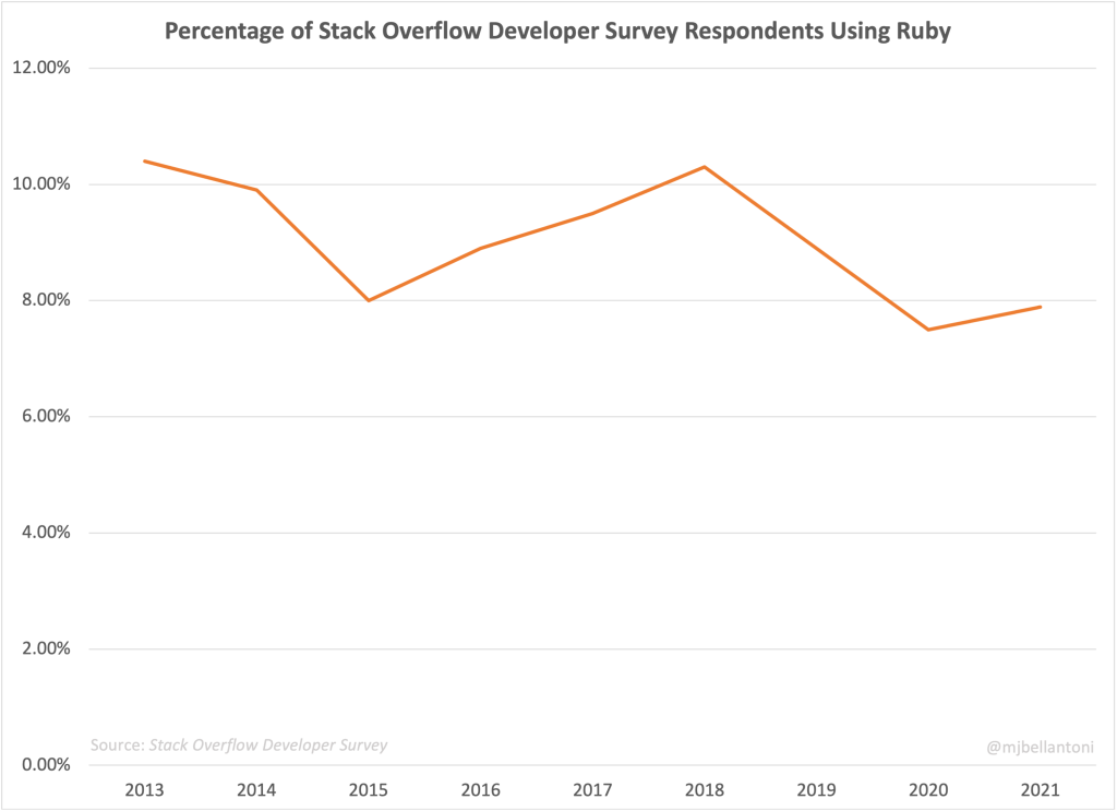 Graph showing the Percentage of Stack Overflow Developer Survey Respondents Using Ruby